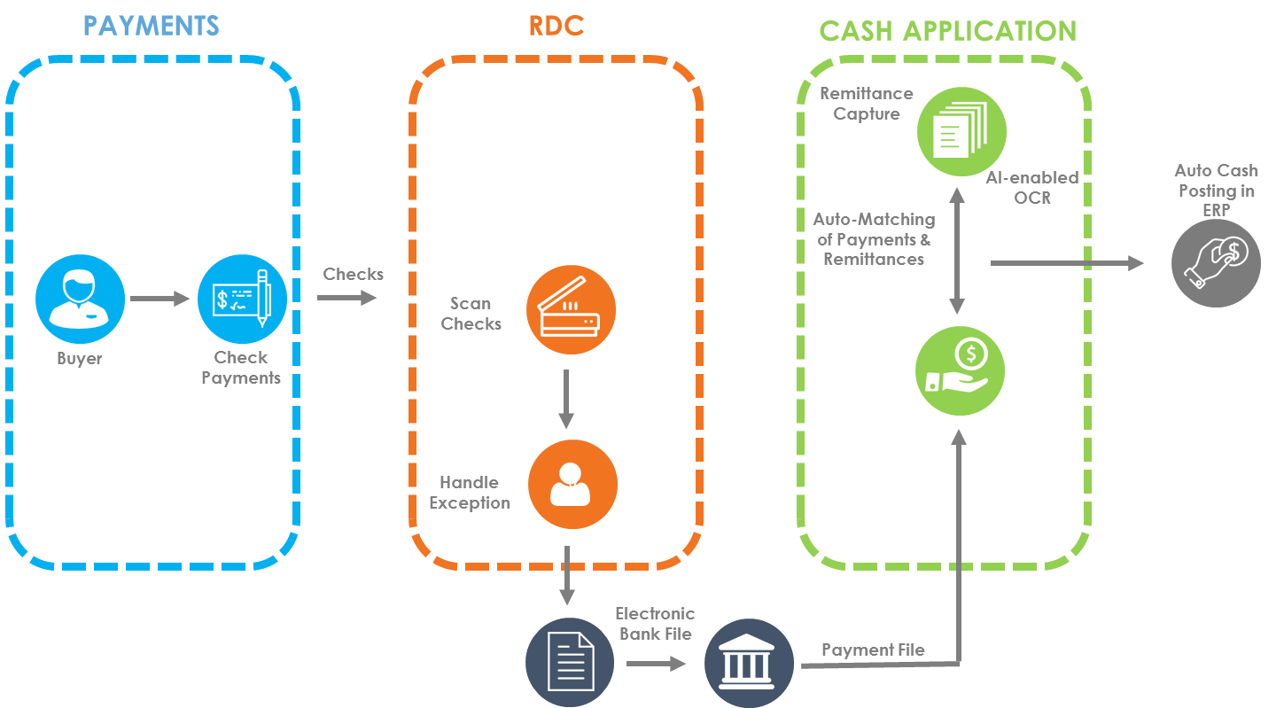 RDC Integrated with Cash Application