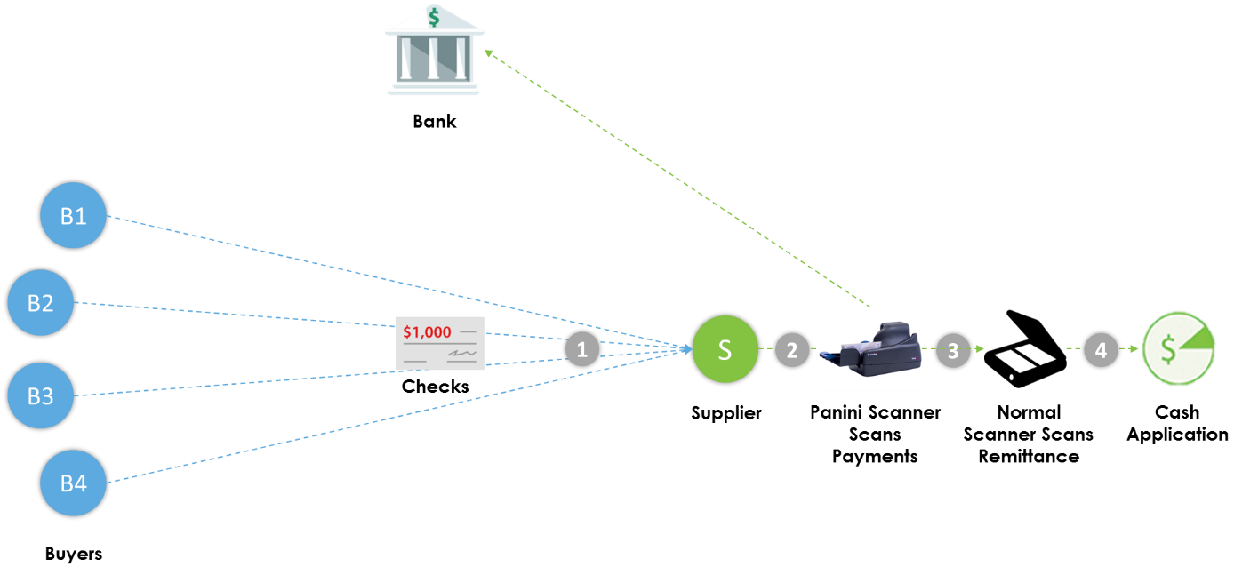 Remote Deposit Capture workflow