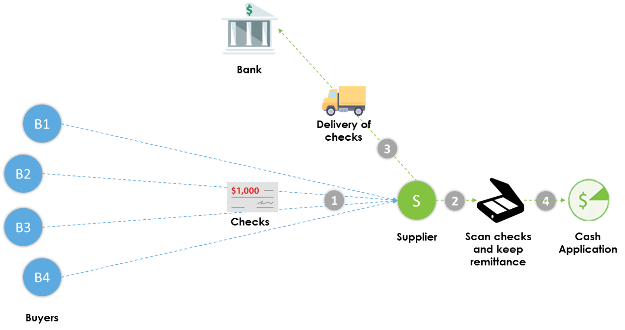 Traditional bank service workflow