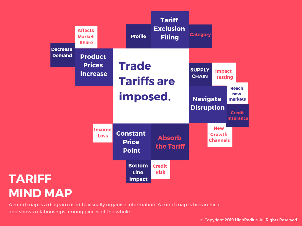 Trade tariff impact on businesses
